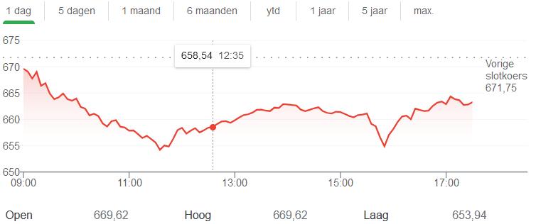 aex-aandelen-koers